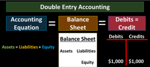 Accounting Equation and Account Types