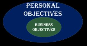 Separate Business Entity Assumption