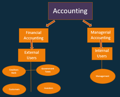 Categories of Accounting – Financial Accounting & Managerial Accounting